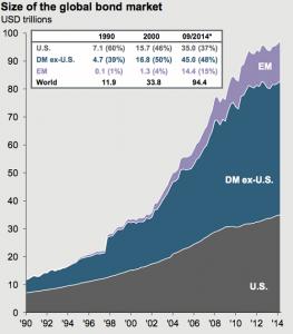 grafiek bond market