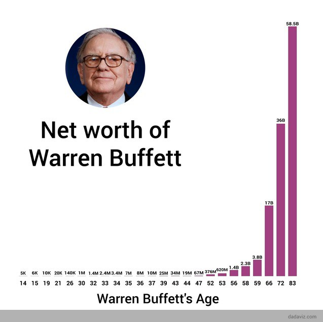 warren-buffett-net-worth-over-time